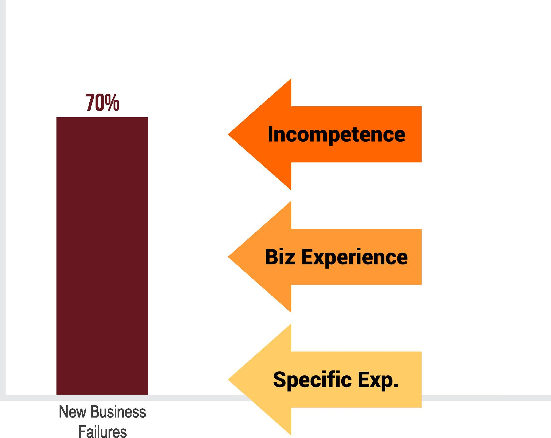 70% of businesses fail due to incompetence, lack of industry knowledge, or lack of business knowledge